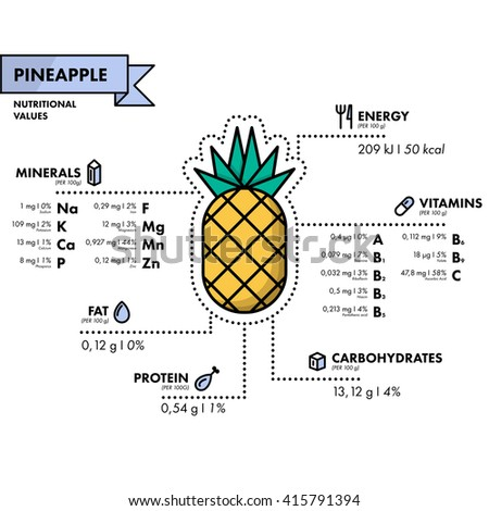 Pineapple - nutritional information. Healthy diet. Simple flat infographics with data on the quantities of vitamins, minerals, energy and more.