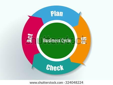 Plan Do Check Act diagram and cycle, pdca - vector eps10