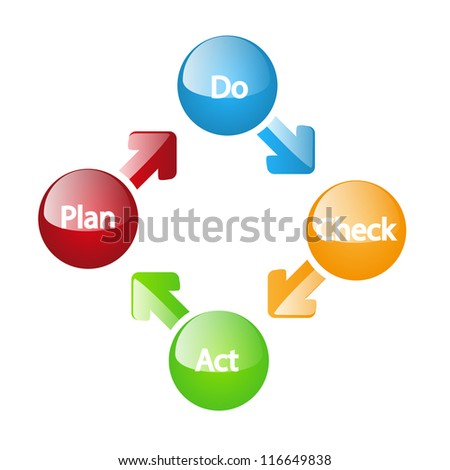 Plan do check act glossy model - stock vector