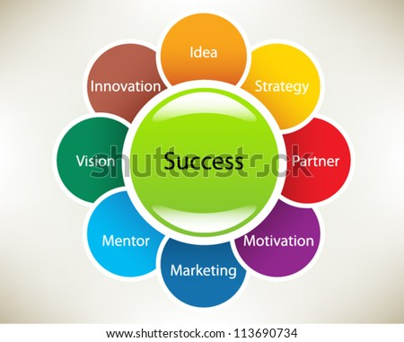 Presentation slide template: Success concepts in a sphere: idea, strategy, partner, motivation, marketing, mentor, vision, innovation. Slide  concept. Vector illustration.