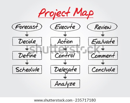 PROJECT MAP flow chart vector concept, business strategy - stock vector