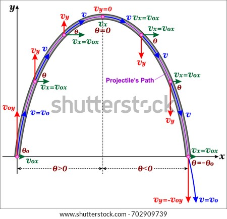 Projectile motion stock vector royalty free 702909739 shutterstock projectile motion ccuart Image collections