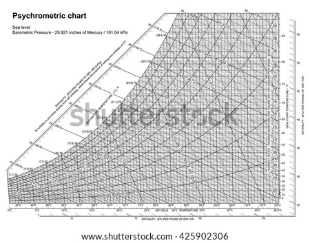 Psychrometric Chart Sea Level Vector Stock Vector