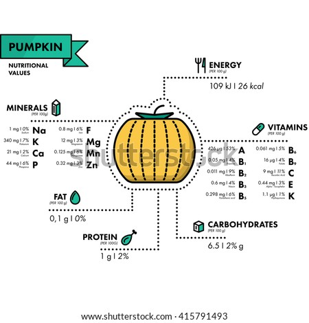 Pumpkin - nutritional information. Healthy diet. Simple flat infographics with data on the quantities of vitamins, minerals, energy and more.
