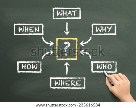 questions flow chart drawn by hand isolated on blackboard - stock vector