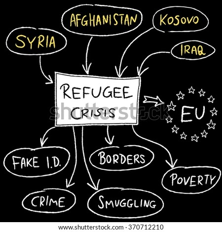 Refugee crisis in European Union - mind map illustration.