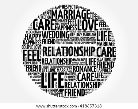 Relationship circle word cloud collage concept