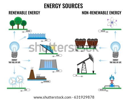 renewable resources non renewable resources Nonrenewable and renewable resources we use your linkedin profile and activity data to personalize ads and to show you more relevant ads.