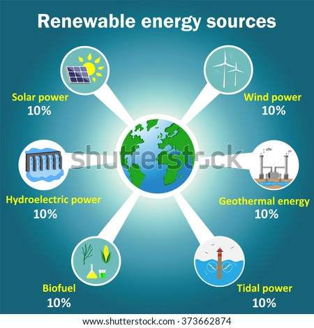 Renewable energy sources vector infographics: solar, wind, tidal, hydroelectric, geothermal power, biofuel - stock vector