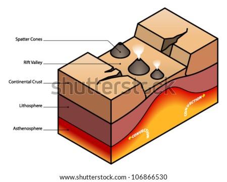Rift valley diagram  - stock vectorRift Valley Diagram