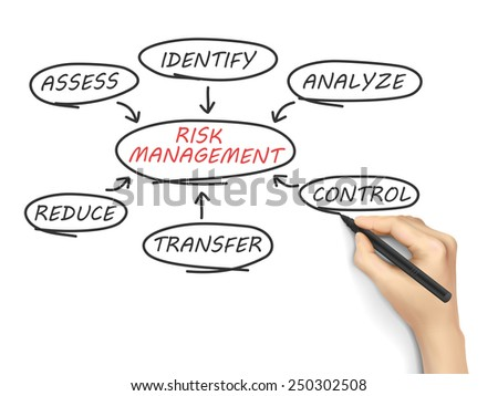 risk management flow chart drawn by hand isolated on white background