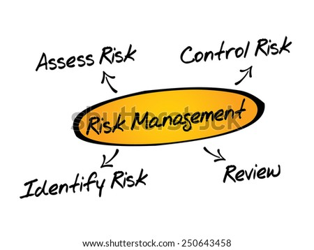 Risk management process diagram chart, business concept - stock vector