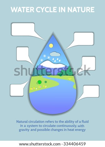 Schematic representation global water cycle nature stock vector schematic representation of the global water cycle in nature illustration of the hydrologic cycle ccuart Image collections