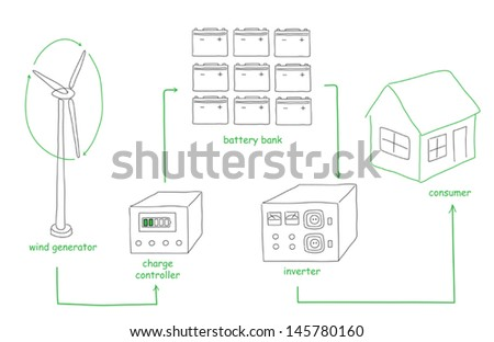 Scheme sketch how to convert wind energy for consumer - stock vector