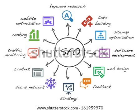 scheme with icons isolated main activities related to seo - stock vector