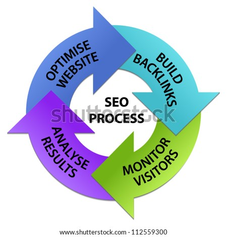 Search Engine Optimization Process Circle