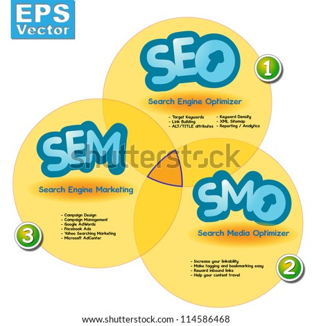 Searching Engine Media, Marketing and Optimization, SEO SEM SMO, a graph which explain the synergy between them. - stock vector
