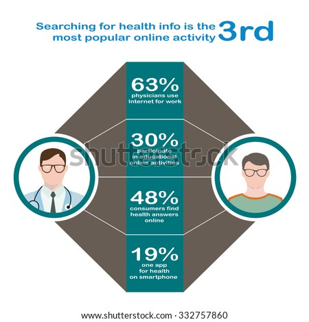 Searching for health. Infographics in flat style. Interaction of the patient with glasses and a sweater, a doctor in glasses with phonendoscope online. - stock vector