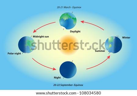 Season on planet earth equinox solstice stock photo photo vector season on planet earth equinox and solstice polar night midnight sun top ccuart Image collections
