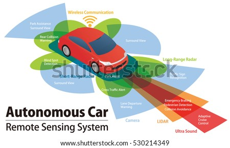 Sensor Camera Systems Vehicle Autonomous Car Stock Vector