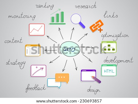 Seo diagram with bright pictures and words