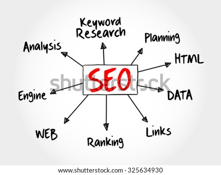 SEO - Search engine optimization mind map flowchart business concept for presentations and reports - stock vector