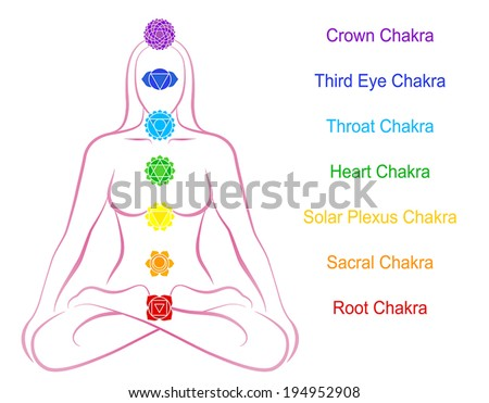 Seven main chakras beaded along the corresponding body regions of a meditating woman. Vector illustration over white background. English labeling. - stock vector
