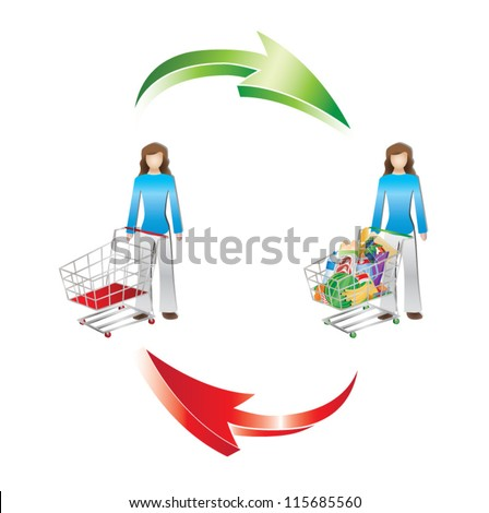 Shopping and consumption symbolized by female shopper next to an empty and full shopping cart, vector illustration. Isolated on white background - stock vector