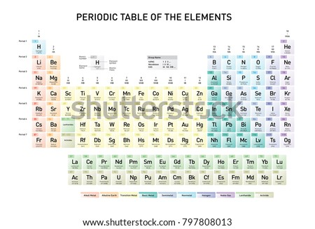 Simple periodic table elements atomic number stock vector 797808013 simple periodic table of the elements with atomic number element name element symbol and urtaz Image collections