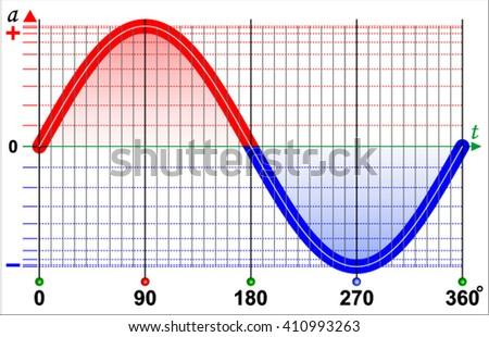 Sine wave stock vector 410993263 shutterstock sine wave ccuart Images