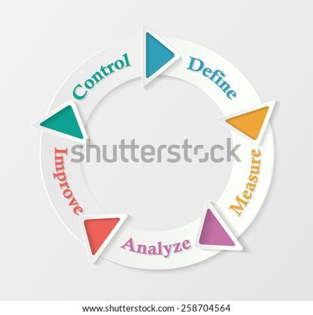 Six sigma - circle process representation - stock vector