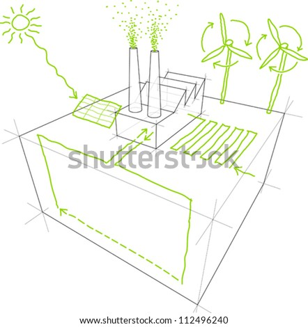 Sketches of sources of renewable energy (wind turbine, solar/photovoltaic panel, heat/thermal pump) over a simple industrial building/factory drawing - stock vector