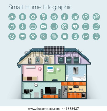 Smart home automation infographic and icons.
