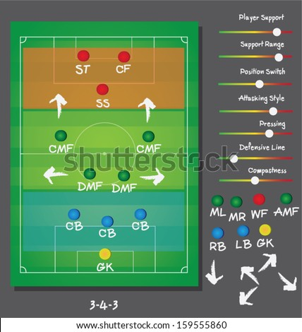 soccer tactics and strategies and formations 3-4-3  - stock vector