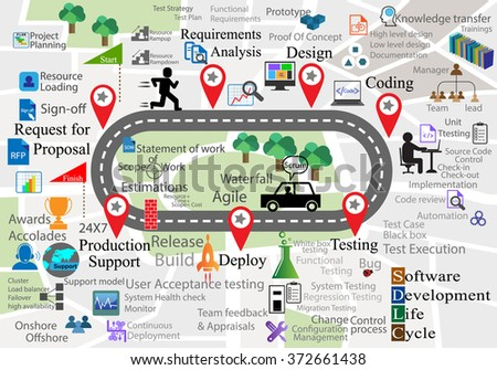 Software Development Life cycle process activities and icon collection for different phase of SDLC - stock vector