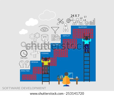 Software development life cycle. This vector illustrates building or constructing software applications in different phases. Each phase activities are represented through icons - stock vector