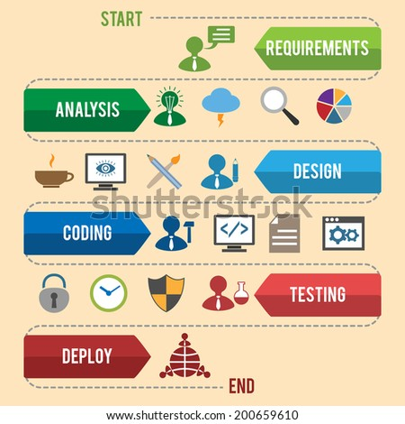 Software development workflow process coding testing analysis infographic vector illustration - stock vector