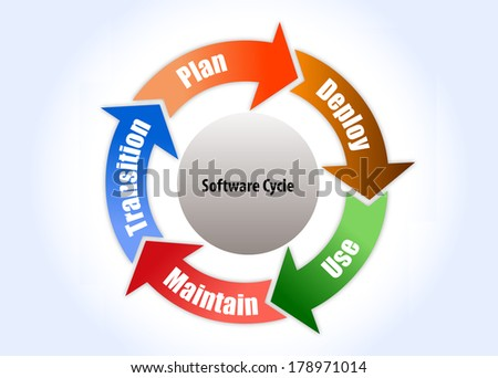 Software process cycle with different stages in vector form, pdca - stock vector