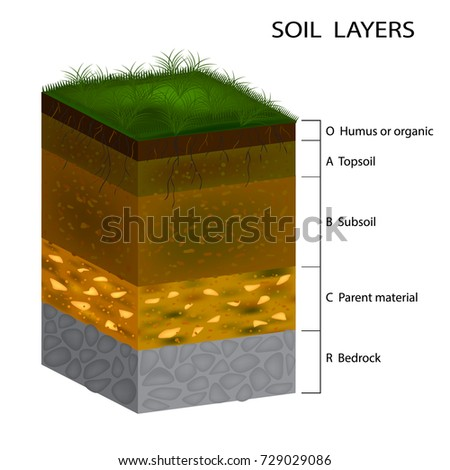 how to break up clay soil for grass