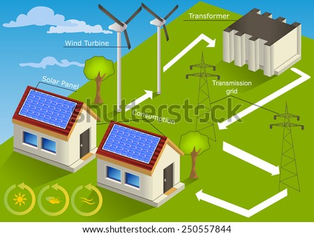 solar homes with wind energy transmission scheme vector illustration. - stock vector