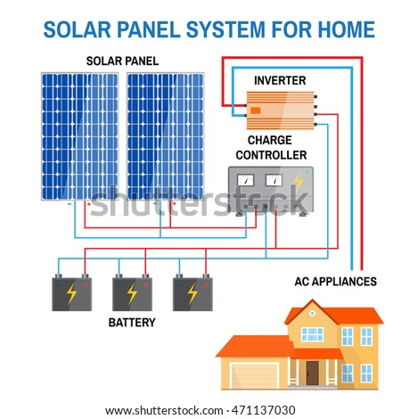 Solar Panel System Home Renewable Energy Stock Vector 471137030 ...