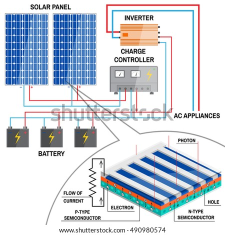 solar panel system for home renewable energy concept simplified diagram of an off