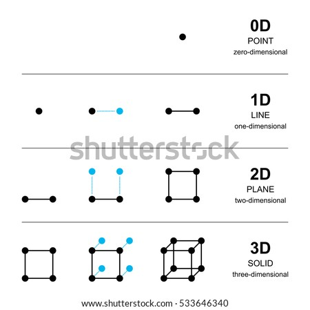spatial dimensions development with black points from one point with zero dimension to a solid