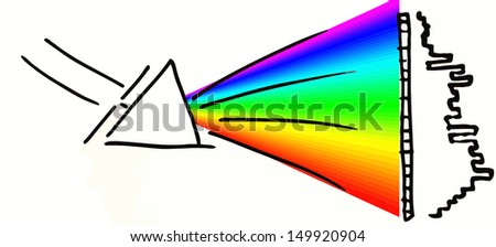 Spectrometer diagram: White light enters to the left, goes through an aperture slit, get split up into colors by the prism and hits a CCD which count each pixels exposure to the individual color - stock vector