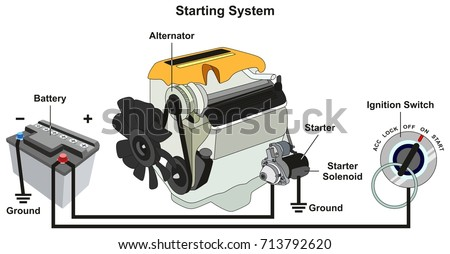 Starting Charging System Infographic Diagram All Stock Vector HD ...