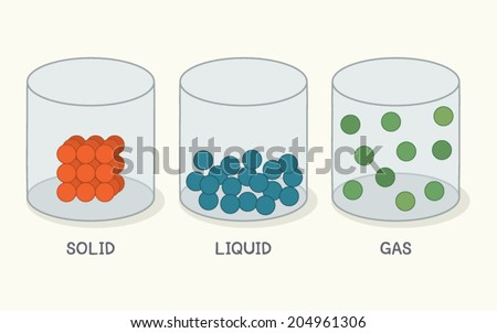 state matter solid liquid gas vector stock vector 204961306 rh shutterstock com Solid-Liquid Gas Printable Solid-Liquid Gas Printable