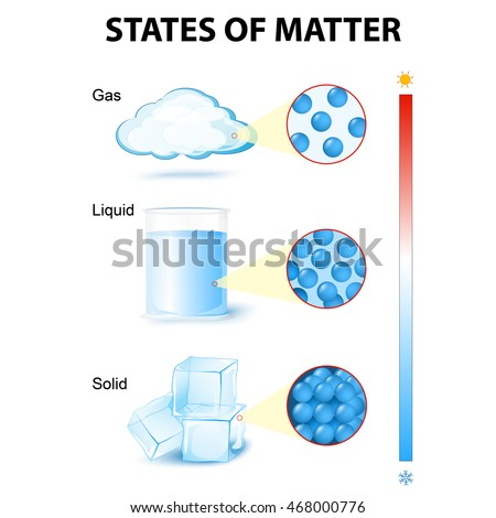 States Matter For Example Water Stock Vector 468000776