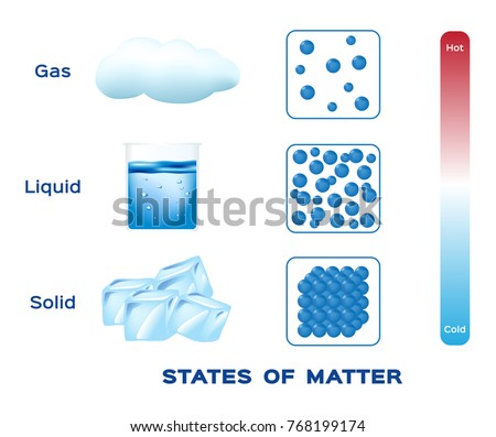 states of matter stock images royaltyfree images