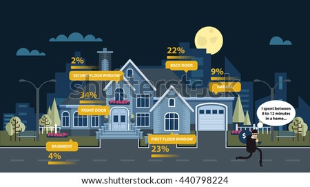 Stock vector illustration Statistics break-ins and burglary in house at night, architecture cottage, Vacation home, facade,  in flat style for info graphic, website, motion design, video - stock vector