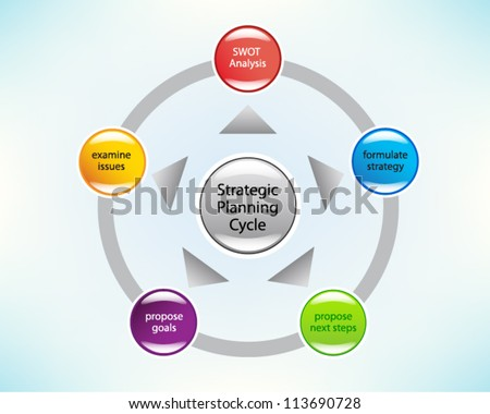 Strategic business plan in a circle. Financial Planning, Product description, Marketing Plan, SWOT Analysis, Strategy, Goals, Slide concept. Vector illustration.